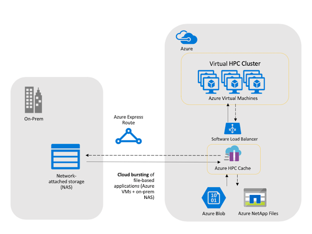 Microsoft Azure High Performance Computing Cache at Claranet