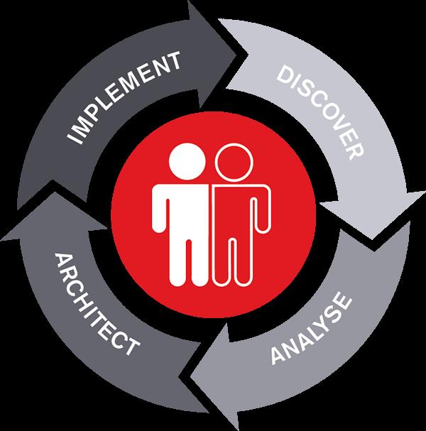 Competitive edge framework